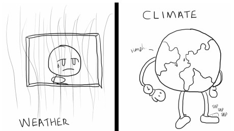 weather / climate change